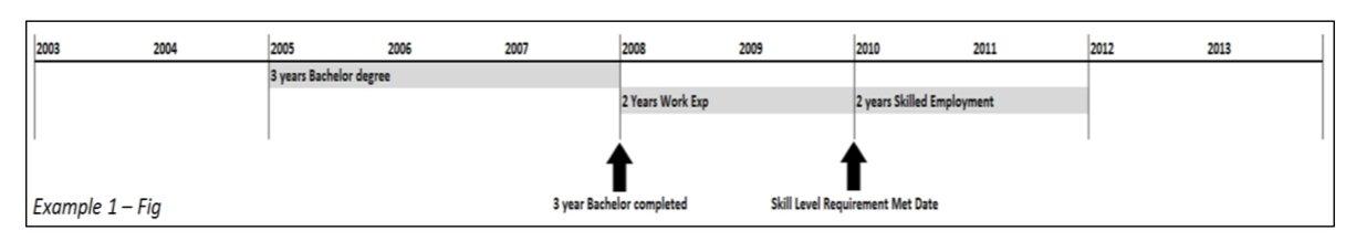 ICT example 1