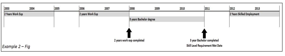 ICT example 2